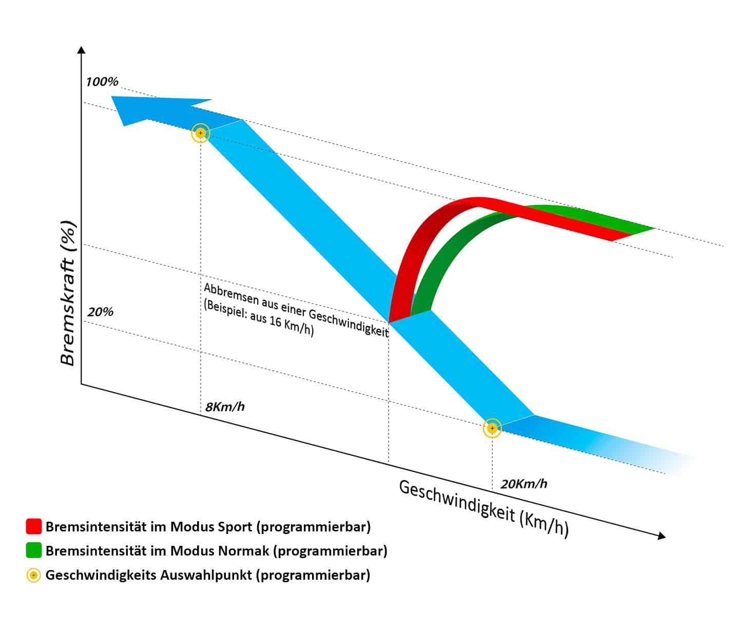 Diagramm Programm IBS Triride